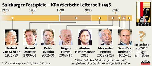 Salzburger-Festspiele---Knstlerische-Leiter-seit-1956_1371042025021464[1]